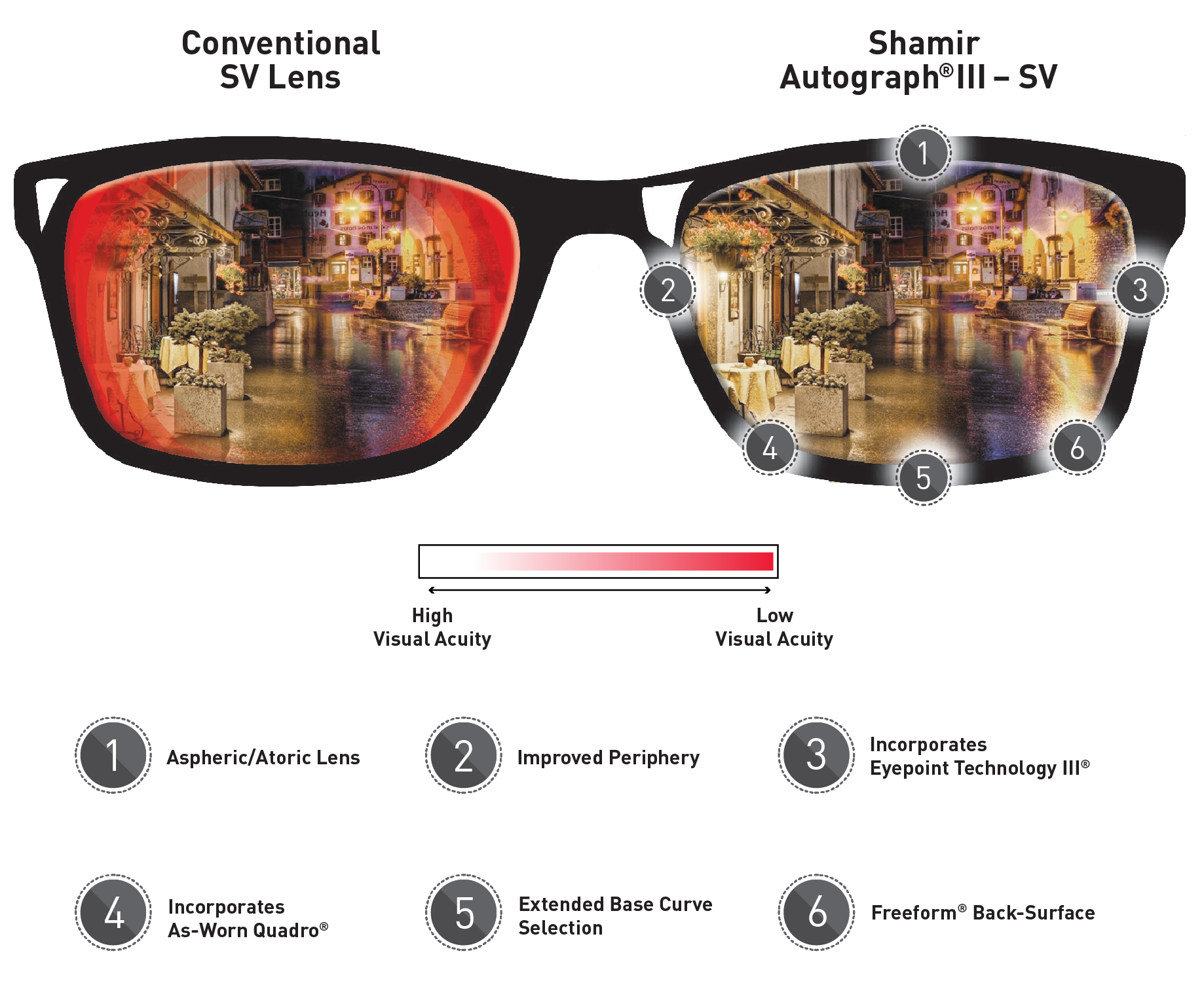 This images shows a comparison between lower quality vision out of a non-digital lens (on the left) and the high quality vision seen through a digital lens (on the right).