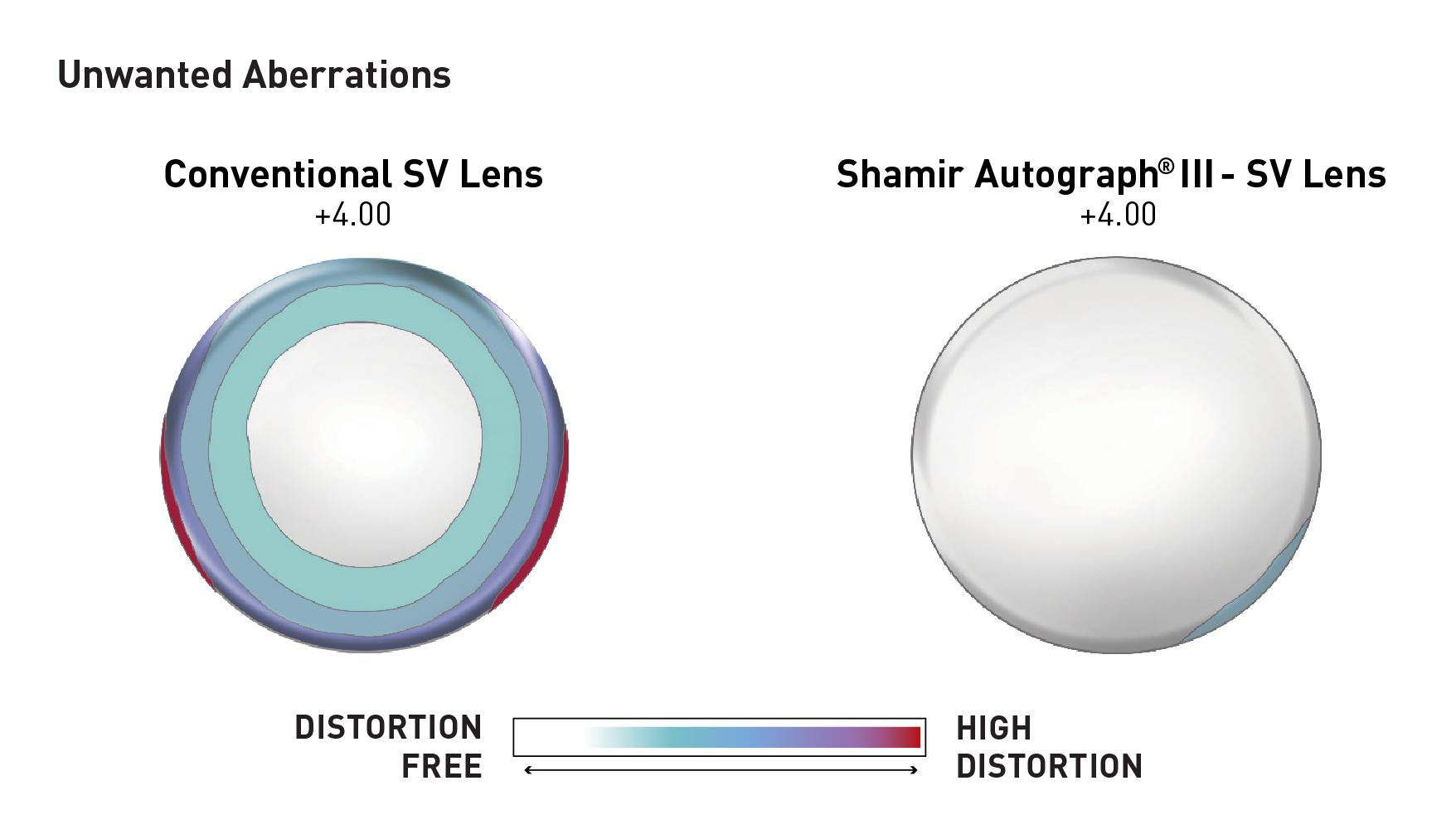 This image shows the technology used in a digital spectacle lens.