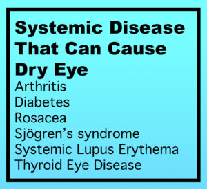 Systemic Disease That Can Cause Dry Eye: arthritis, diabetes, rosacea, Sjogren's syndrome, systemic lupus erythema, and thyroid eye disease.